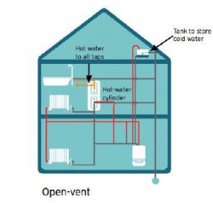 heating-with-open-vent-boiler-system