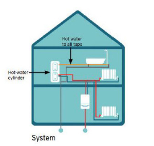 Central heating with a system boiler
