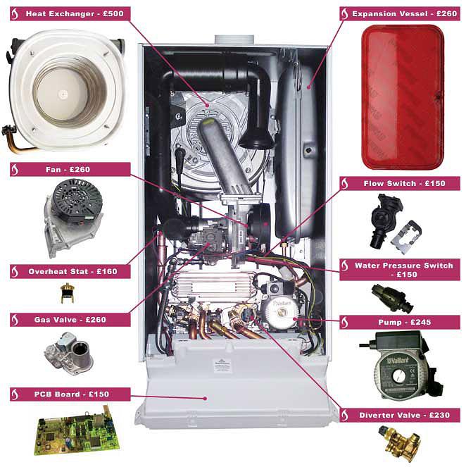 Boiler Repairs and Parts Prices